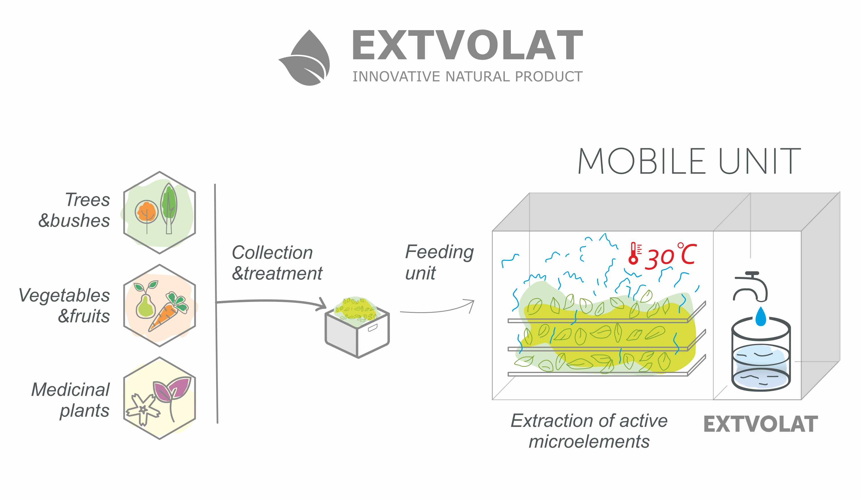 The scheme of obtaining Extvolat. Technology of Extvolat.